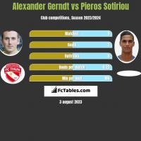 Alexander Gerndt vs Pieros Sotiriou h2h player stats
