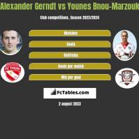 Alexander Gerndt vs Younes Bnou-Marzouk h2h player stats