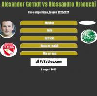 Alexander Gerndt vs Alessandro Kraeuchi h2h player stats