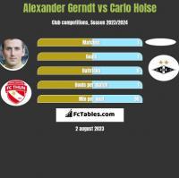 Alexander Gerndt vs Carlo Holse h2h player stats