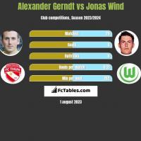 Alexander Gerndt vs Jonas Wind h2h player stats