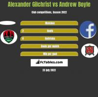 Alexander Gilchrist vs Andrew Boyle h2h player stats