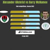 Alexander Gilchrist vs Barry McNamee h2h player stats