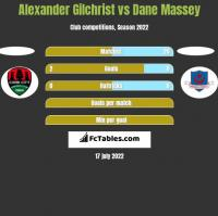 Alexander Gilchrist vs Dane Massey h2h player stats