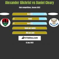 Alexander Gilchrist vs Daniel Cleary h2h player stats