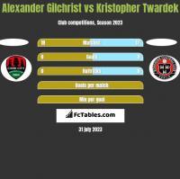 Alexander Gilchrist vs Kristopher Twardek h2h player stats