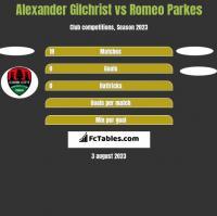 Alexander Gilchrist vs Romeo Parkes h2h player stats