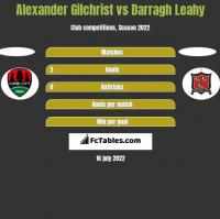 Alexander Gilchrist vs Darragh Leahy h2h player stats