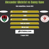Alexander Gilchrist vs Danny Kane h2h player stats