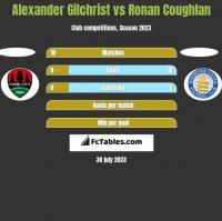 Alexander Gilchrist vs Ronan Coughlan h2h player stats
