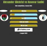 Alexander Gilchrist vs Kosovar Sadiki h2h player stats