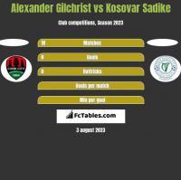 Alexander Gilchrist vs Kosovar Sadike h2h player stats