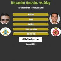 Alexander Gonzalez vs Aday h2h player stats