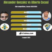 Alexander Gonzalez vs Alberto Escasi h2h player stats