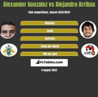 Alexander Gonzalez vs Alejandro Arribas h2h player stats