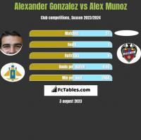 Alexander Gonzalez vs Alex Munoz h2h player stats