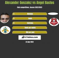 Alexander Gonzalez vs Angel Bastos h2h player stats