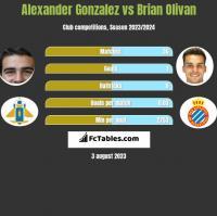 Alexander Gonzalez vs Brian Olivan h2h player stats