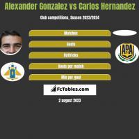 Alexander Gonzalez vs Carlos Hernandez h2h player stats