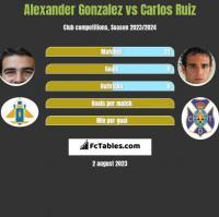 Alexander Gonzalez vs Carlos Ruiz h2h player stats