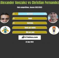 Alexander Gonzalez vs Christian Fernandez h2h player stats