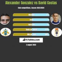 Alexander Gonzalez vs David Costas h2h player stats