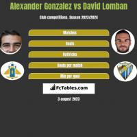 Alexander Gonzalez vs David Lomban h2h player stats