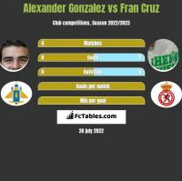 Alexander Gonzalez vs Fran Cruz h2h player stats
