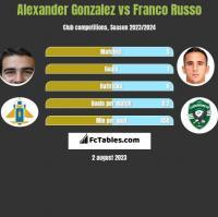 Alexander Gonzalez vs Franco Russo h2h player stats