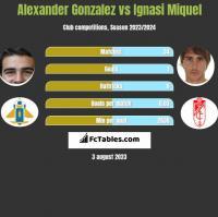 Alexander Gonzalez vs Ignasi Miquel h2h player stats