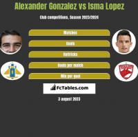 Alexander Gonzalez vs Isma Lopez h2h player stats
