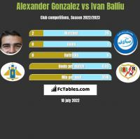 Alexander Gonzalez vs Ivan Balliu h2h player stats