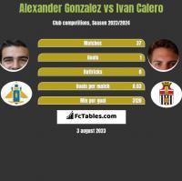 Alexander Gonzalez vs Ivan Calero h2h player stats
