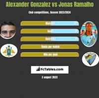 Alexander Gonzalez vs Jonas Ramalho h2h player stats