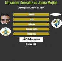 Alexander Gonzalez vs Josua Mejias h2h player stats