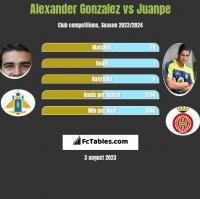 Alexander Gonzalez vs Juanpe h2h player stats