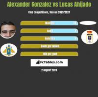 Alexander Gonzalez vs Lucas Ahijado h2h player stats