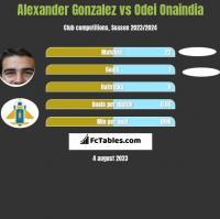 Alexander Gonzalez vs Odei Onaindia h2h player stats
