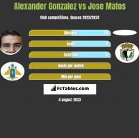 Alexander Gonzalez vs Jose Matos h2h player stats