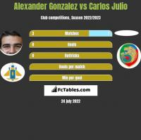 Alexander Gonzalez vs Carlos Julio h2h player stats