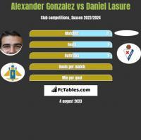 Alexander Gonzalez vs Daniel Lasure h2h player stats