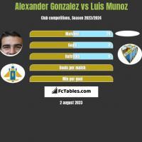 Alexander Gonzalez vs Luis Munoz h2h player stats