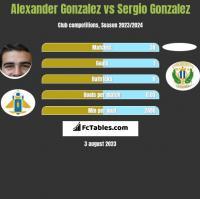 Alexander Gonzalez vs Sergio Gonzalez h2h player stats