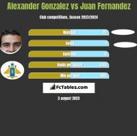 Alexander Gonzalez vs Juan Fernandez h2h player stats
