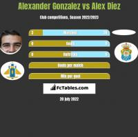 Alexander Gonzalez vs Alex Diez h2h player stats