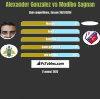 Alexander Gonzalez vs Modibo Sagnan h2h player stats