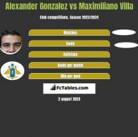 Alexander Gonzalez vs Maximiliano Villa h2h player stats