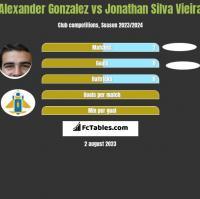 Alexander Gonzalez vs Jonathan Silva Vieira h2h player stats