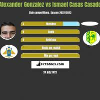 Alexander Gonzalez vs Ismael Casas Casado h2h player stats