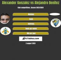 Alexander Gonzalez vs Alejandro Benitez h2h player stats